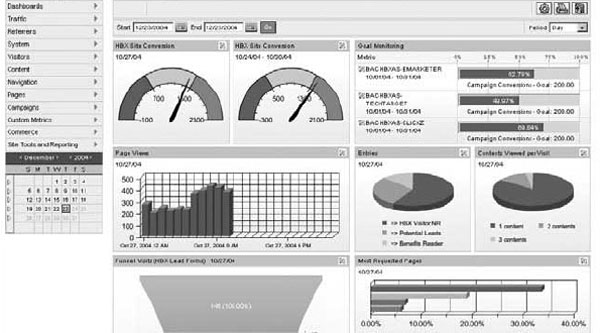 Web analytics dashboard design